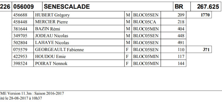 Classement clubs 2016-2017