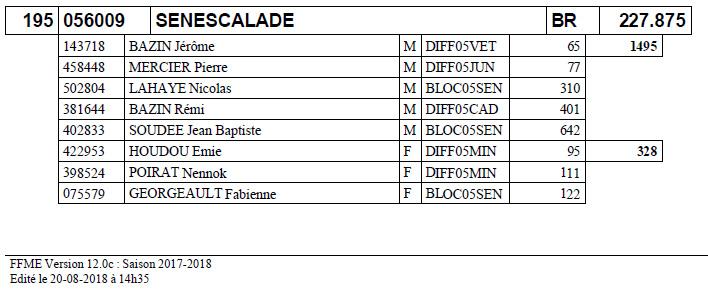 Classement clubs 2018…Sénescalade 1er du Morbihan